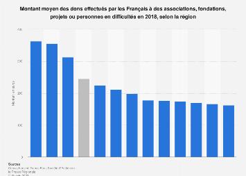 Montant moyen régional des dons effectués à des fins caritatives en France 2018