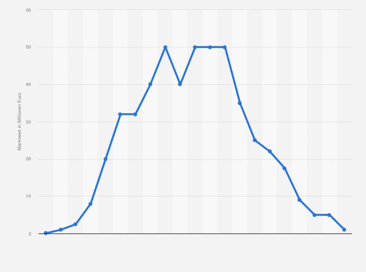 Mesut Ozil Marktwertentwicklung Statista