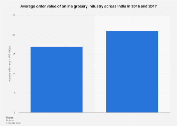 Average order value of online grocery industry India 2016-2017