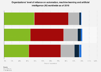 Organizations' reliance on machine learning, AI, and automation worldwide 2018