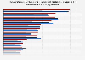 Heat stroke ambulance patients Japan summer 2018, by prefecture