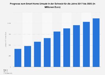 Prognose zum Smart Home Umsatz in der Schweiz bis 2023