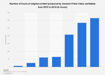 Original content hours on Amazon Prime Video worldwide 2012-2017