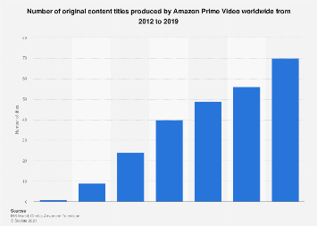 Original content titles on Amazon Prime Video worldwide 2012-2017
