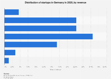 Startup distribution in Germany 2018, by revenue