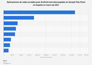 Apps de redes sociales y mensajería para Android más descargadas España 2018