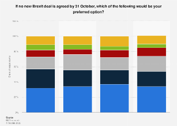Support for no-deal Brexit or different Brexit scenarios in 2019