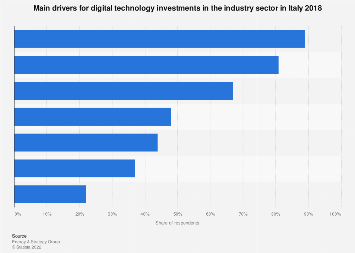 Italy: drivers for digital technology investments in the industry sector 2018