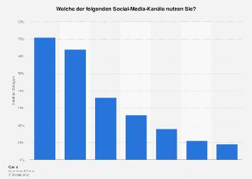 Umfrage zur Nutzung von Social-Media-Plattformen durch Männer in Deutschland 2018
