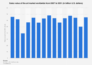 Value of the art market worldwide 2007-2017