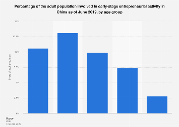 Early stage entrepreneur share in China 2017, by age group