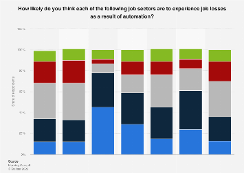 Likeliness of job loss due to automation in the U.S. 2018, by sector