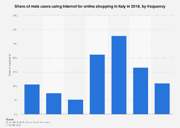 Italy: share of male users using online shopping 2018, by frequency