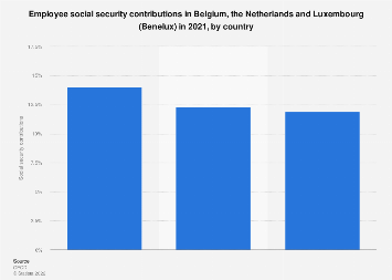 Social security contributions in the Benelux region 2018, by country