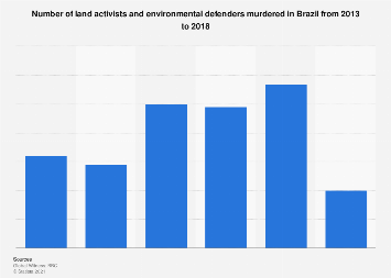 Brazil: murders of activists and environmentalists 2013-2017