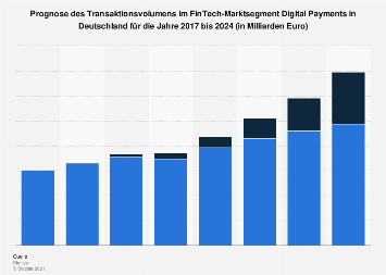 Prognose des FinTech Transaktionsvolumens im Segment Digital Payments in Deutschland bis 2023