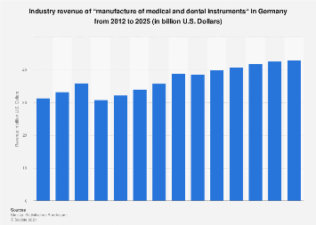 """Forecast: Industry revenue of """"manufacture of medical and"""