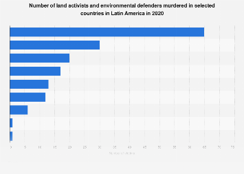 Latin America: murders of activists & environmentalists 2017, by country