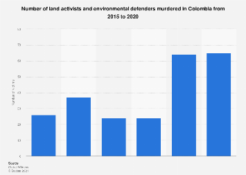 Colombia: murders of activists and environmentalists 2015-2017