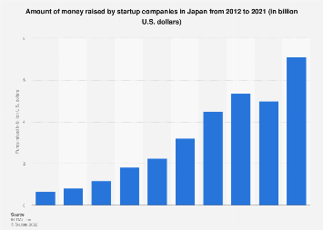 Amount of raised funds by startups Japan 2008 to 2017