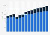 Higher education revenue in Germany 2010-2022