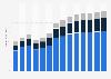 """Industry revenue of """"civil engineering"""" in Germany 2011-2023"""