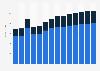 "Industry revenue of ""insurance"" in Germany 2011-2023"
