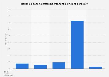 Umfrage zum Mieten von Wohnungen über Airbnb in Deutschland 2018