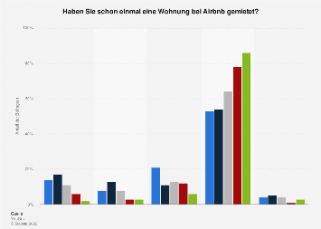 Umfrage zum Mieten von Wohnungen über Airbnb nach Altersgruppen in Deutschland 2018