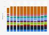 Parcel dispatch distribution in the United Kingdom (UK) 2017-2018, by region