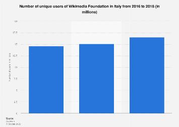 Italy: Wikimedia unique users 2016-2018
