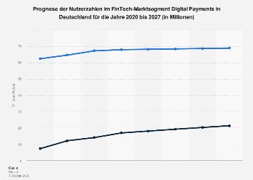 Prognose der Nutzerzahlen im Segment Digital Payment in Deutschland bis 2023