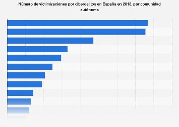 Cibercrimen: número de victimizaciones por comunidad autónoma España 2017