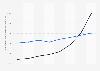 Prognose des Transaktionsvolumens pro Nutzer im Segment Digital Payment in Deutschland bis 2023