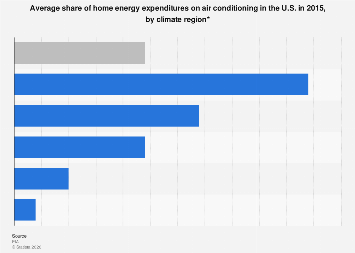 U.S. household spending share on air conditioning by climate 2015