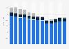 Clothing manufacturing revenue in the U.S. 2012-2022