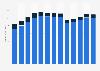 Motor vehicle manufacturing revenue in the U.S. 2010-2022