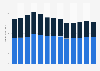Textile product mills revenue in the U.S. 2010-2022