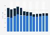 Battery manufacturing revenue in the U.S. 2010-2022