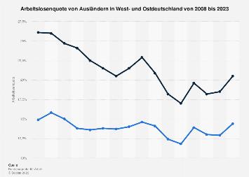 Arbeitslosenquote von Ausländern in West- und Ostdeutschland bis 2019