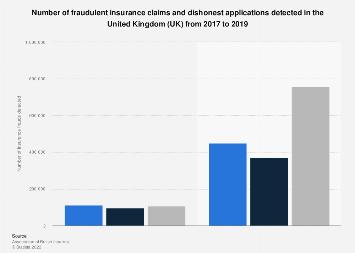 Insurance Fraud Detected In The Uk 2019 Statista