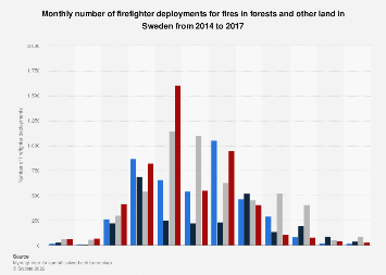 Monthly number of firefighter deployments for forest fires in Sweden 2007-2017
