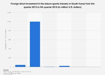 FDI in leisure sports in South Korea 2015-2016