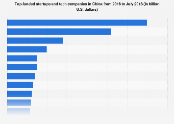 Top-funded startups and tech companies in China 2016-2018