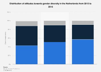 Distribution of attitudes towards gender diversity in the Netherlands 2012-2016