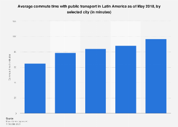 Latin America: average public transport commute time 2018