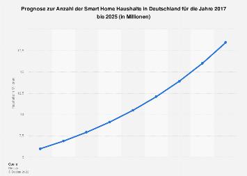 Prognose zur Anzahl der Smart Home Haushalte in Deutschland bis 2023
