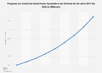 Prognose zur Anzahl der Smart Home Haushalte in der Schweiz bis 2023