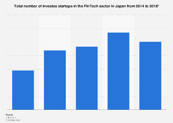 Total number of fintech investee startups Japan 2014 to 2018