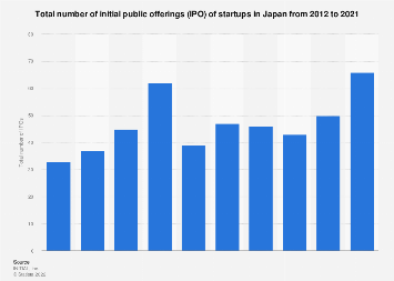 Total number of IPOs of startups Japan 2008 to 2017
